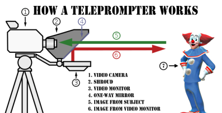 HOW TELEPROMPTER WORKS